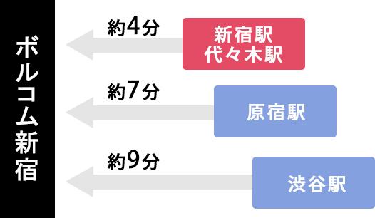 ボルコム新宿店は新宿駅・代々木駅から約4分、原宿駅から約7分、渋谷駅から約9分のアクセス