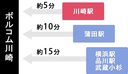 ボルコム川崎店は川崎駅から約5分、蒲田駅から約10分、横浜駅・品川駅・武蔵小杉駅から約15分のアクセス